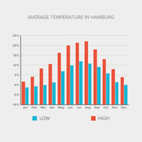 Temperature Graph Hamburg