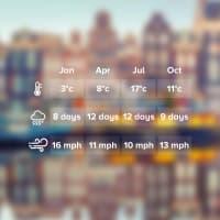 Weather Amsterdam