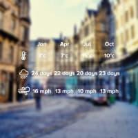 Weather Edinburgh