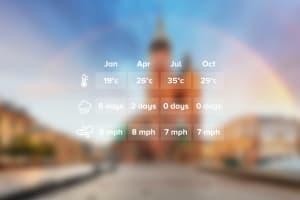 Weather Krakow