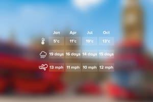 Weather London
