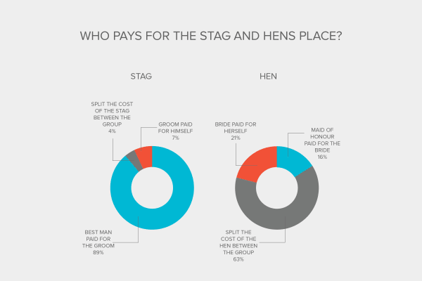 Industry Report - Who pays for the stag and hens place?