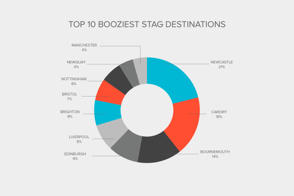 Industry Report - Booziest Stag Locations