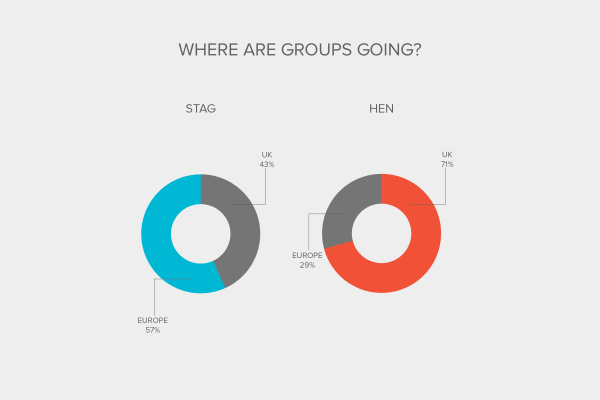 Industry Report - Where are groups going?