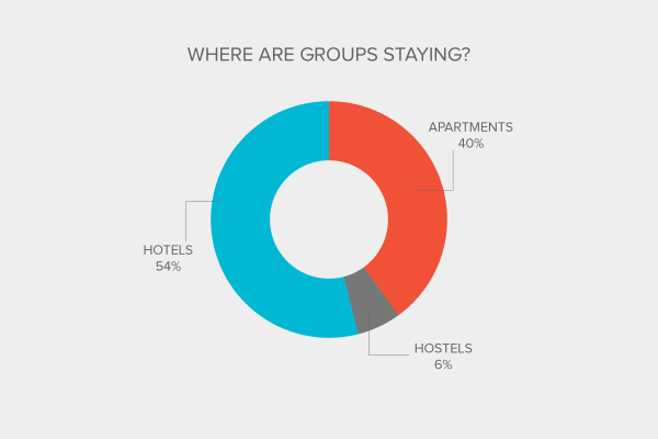 Industry Report - Where are groups staying?