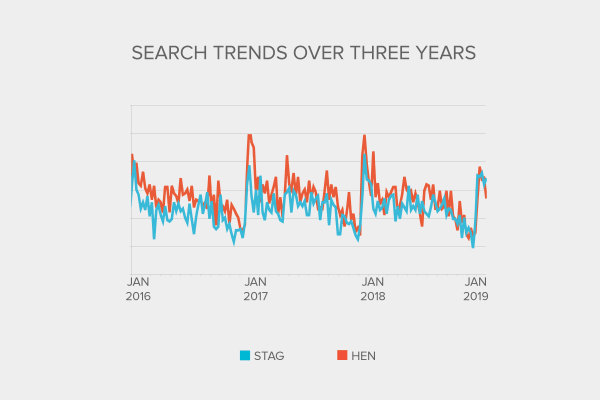 Industry Report - Search Trends upto 2019
