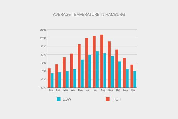 Temperature Graph Hamburg