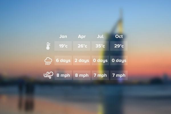 Weather Chart Dubai