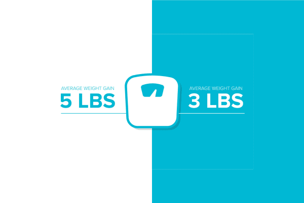 infographic weight gain